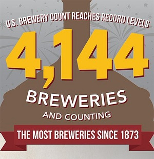 Brewery-Count-300